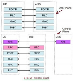 Selecting right Low Power Wide Area Network (LPWAN) technology, ADUK GmbH