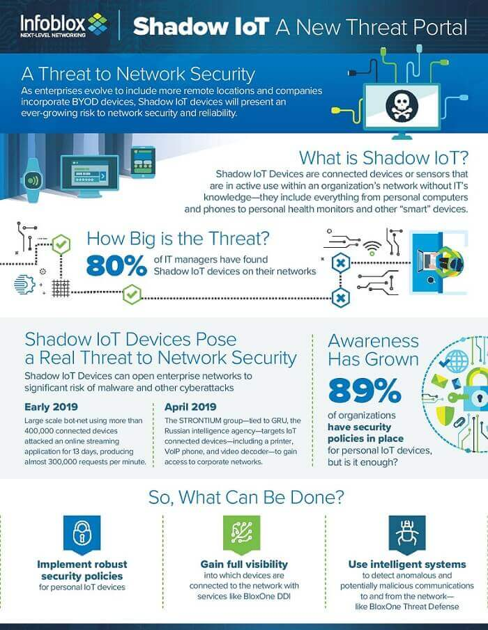 Shadow IoT devices lurking in the network are major corporate concern, ADUK GmbH