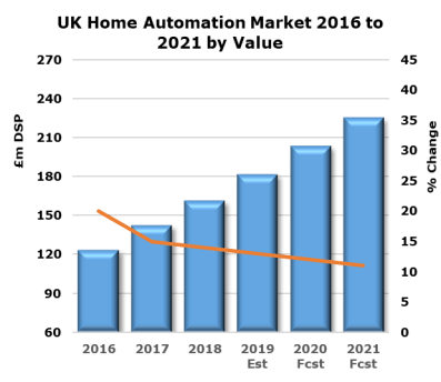UK home automation market grew 14% in 2018, ADUK GmbH