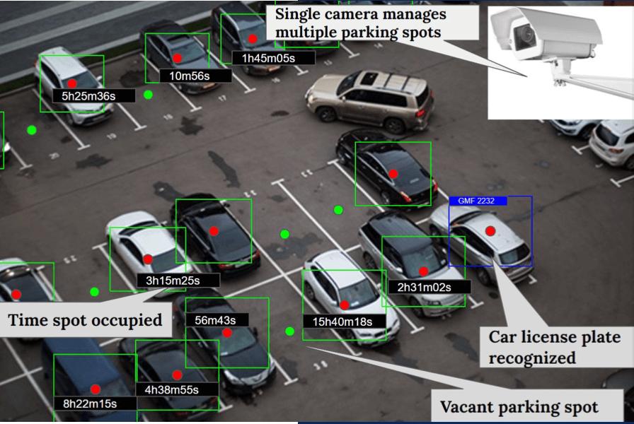 Smart Parking System, ADUK GmbH
